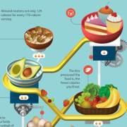 Infographic die een aantal handige voedsel feitjes weergeeft