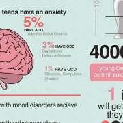 Infographic over de psychische stoornissen onder jong volwassenen