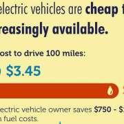 Infographic over hoe elektrische auto's olie besparen