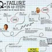 De mislukking van Irak in 49 stappen