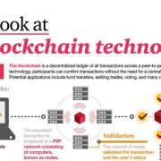 Blockchain technologie stapsgewijs weergegeven