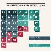 Infographic periodiek overzicht SEO succes factoreb