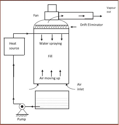 Design Methodology Of Small Cooling Tower Cooling India
