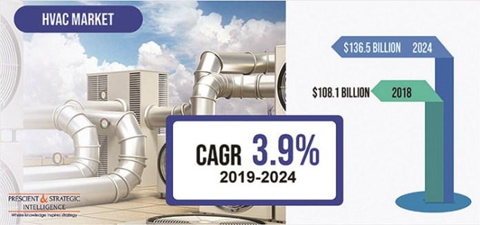 Global HVAC Market Expected to Reach USD 136.5 bn by 2024 | HVACR System