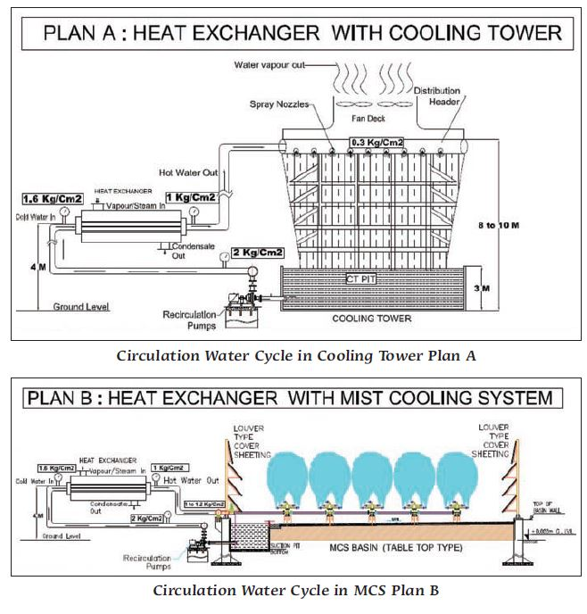 High Efficiency Mist Cooling System as an Alternative to Cooling