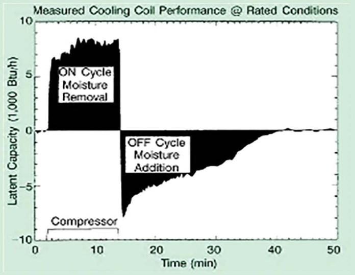 Passive Humidity Moisture Control