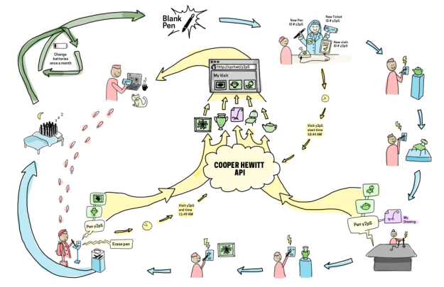 Single visit 'lifecycle' of The Pen. Illustration by Katie Shelly, 2015. [click to enlarge]