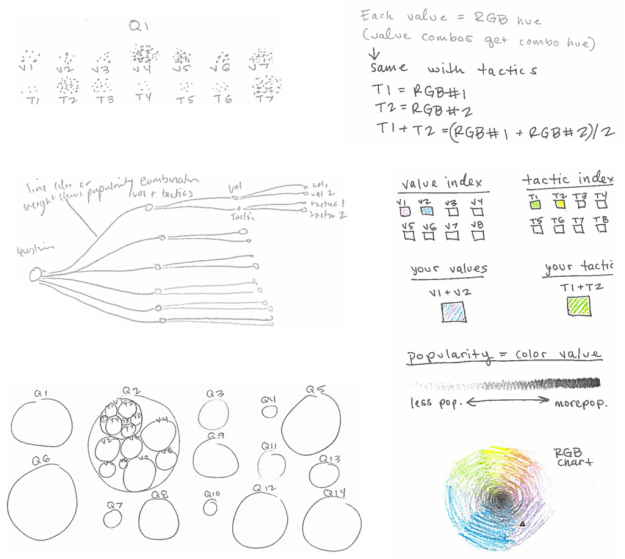 Fig. 3. My early data visualization sketches