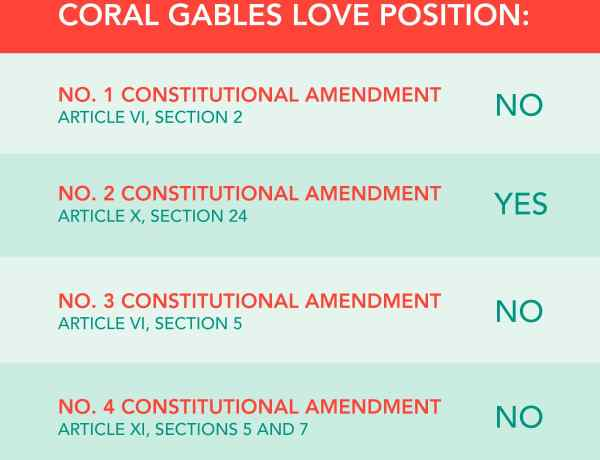 Florida Constitutional Amendments in General Election 2020 Ballot