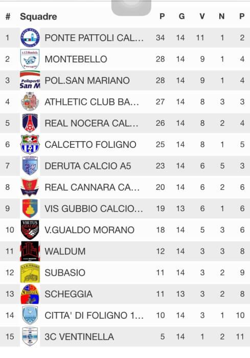Calcio a 5, San Mariano batte Ventinella e guadagna i primi posti in classifica 1