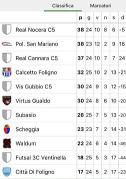 Calcio a 5 Umbria: Polisportiva San Mariano vince col Montebello per 3 a 2 1