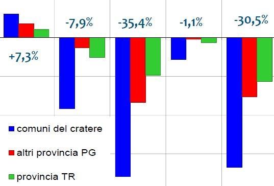 Bankitalia: in aprile prestiti a settore privato e famiglie in crescita
