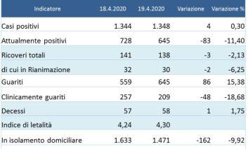 Coronavirus: in Umbria i guariti raggiungono gli attualmente positivi