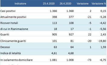 Coronavirus: 377 gli attualmente positivi in Umbria