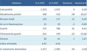 Coronavirus: ancora in calo gli attualmente positivi in Umbria