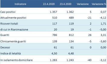 Coronavirus: sotto quota 500 gli attualmente positivi in Umbria