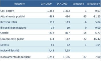 Coronavirus: in Umbria un positivo su oltre 1.500 tamponi nelle ultime 24 ore
