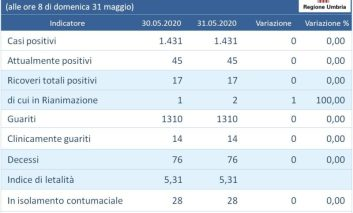 Coronavirus: in Umbria una persona in più in rianimazione, gli altri indicatori sono invariati