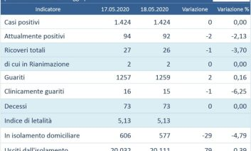 Coronavirus: in Umbria nessun nuovo contagio nelle ultime 24 ore