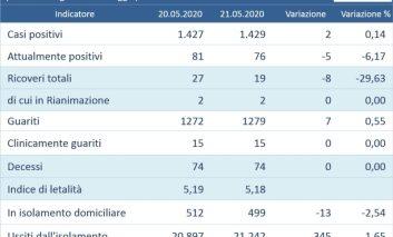 Coronavirus, in Umbria altri due casi ma calano ricoveri e attualmente positivi