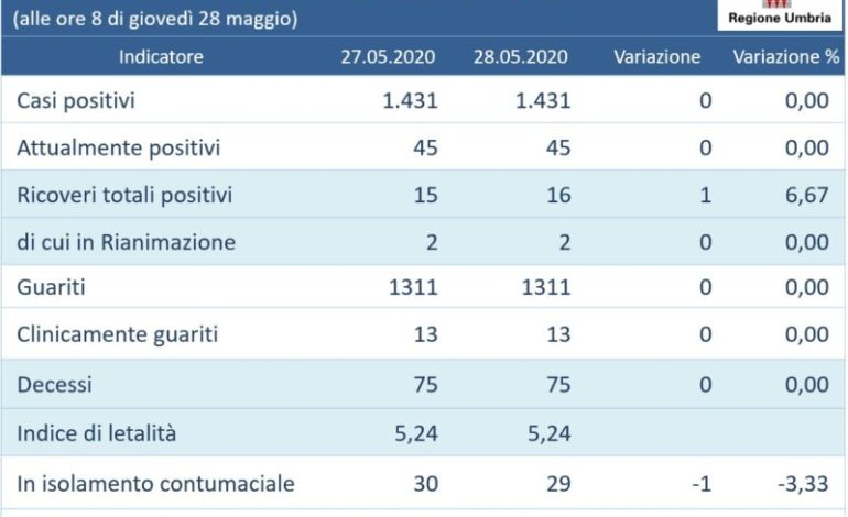 Coronavirus: in Umbria due giorni senza nuovi casi e vittime