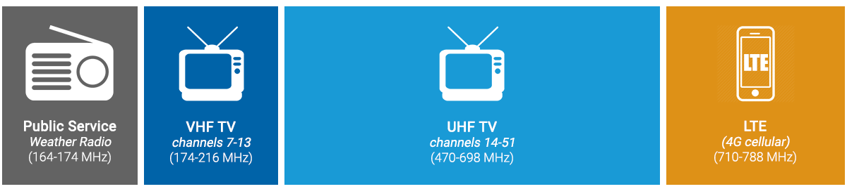 LTE Interference on Over-the-Air TV - What Cord Cutters Need