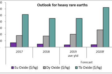 forecasts of heavy rare earth oxides