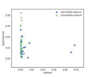 Plot van twee onderwerpen - blauwe bollen voor mannen groene driehoekjes voor vrouwen. Bovenin aan de y-as zijn vijf groene driehoekjes te zien, rechts op de x-as twee blauwe bollen. De andere bollen en driehoeken zijn een grote langwerpige wolk links tegen de y-as aan.