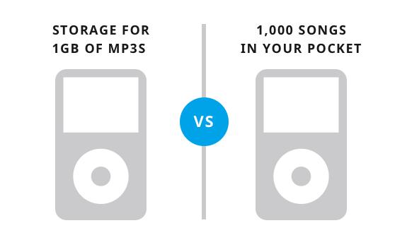 A kép bal oldalán a tulajdonságot látjuk: Tárhely 1Gb Mp3-as zenének A jobb oldalon pedig: 1000 dal a zsebedben. Mindent elmond.