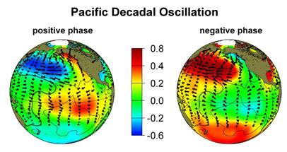 pdo warm and cool phases