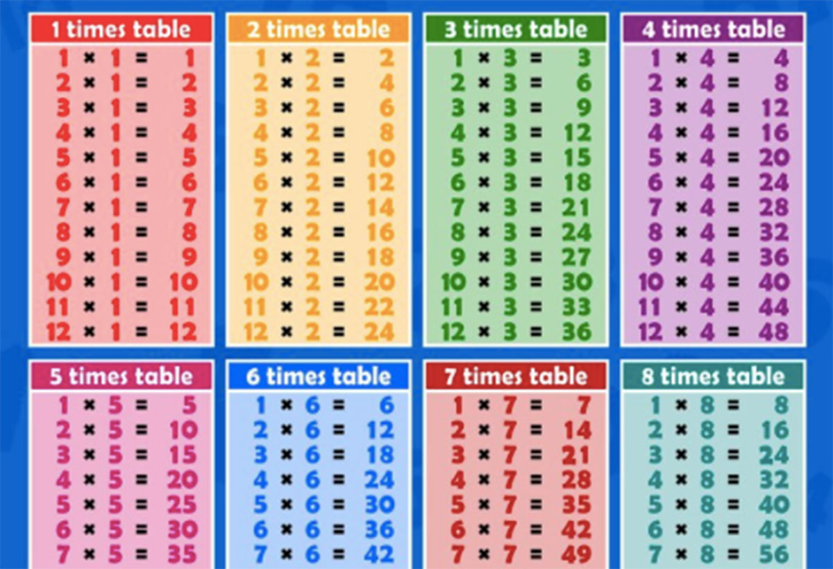 Times Tables Test