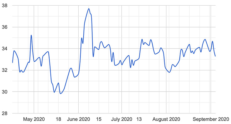 brookfield-chart-20200908