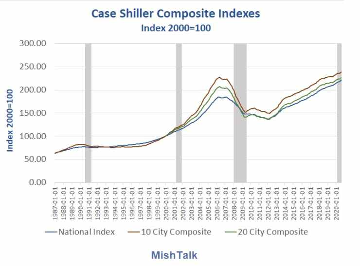Case Shiller Composite Indexes 2020-11