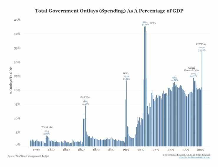 Total Government Outlays as a percentage of GDP