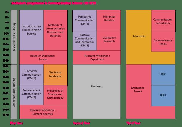 Bachelor programme (schema)