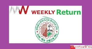 weekly retrun
