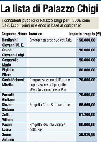Compensi consulenti da www.corriere.it