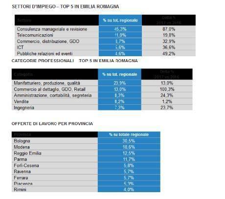 Non Male In Emilia Romagna I Dati Sul Mercato Del Lavoro