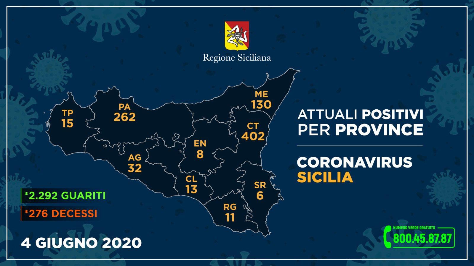 Coronavirus, in Sicilia ancora zero contagi su 2995 tamponi: in aumento i guariti, un decesso a Palermo. A Catania 402 casi (-9)