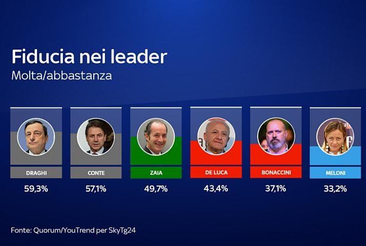 Sondaggi, il partito di Conte vale il 14,3%: Draghi più popolare del premier. Lega primo partito in Italia