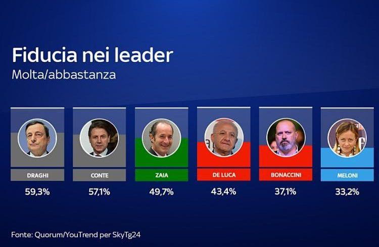 Se domani ci fossero le elezioni politiche e se Giuseppe Conte si presentasse, una lista con il suo nome potrebbe ottenere il 14,3% dei voti.