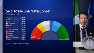 Sondaggi, il partito di Conte vale il 14,3%: Draghi più popolare del premier.