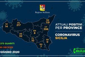 Coronavirus, in Sicilia 3 positivi su 4094 tamponi (periodo 13-15 giugno): un decesso nel Catanese