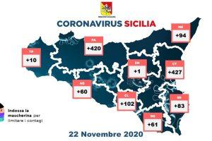 Coronavirus, in Sicilia 1258 nuovi casi ma con meno tamponi (6447): 45 morti e 292 guariti