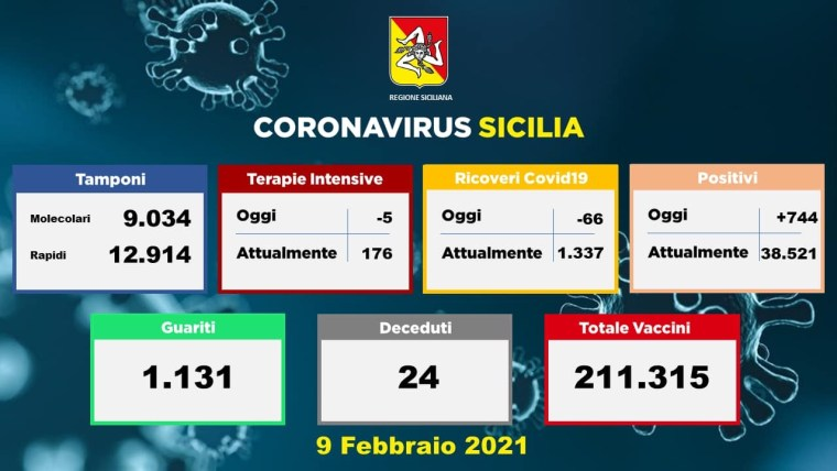 Coronavirus, in Sicilia 744 nuovi casi con 21948 tamponi: 24 le vittime, 1131 i guariti