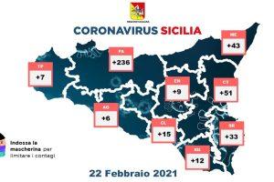 Coronavirus, in Sicilia 412 nuovi casi con 18558 tamponi: 19 decessi e 206 guariti