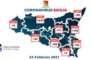 Coronavirus, in Sicilia 542 nuovi casi con 26440 tamponi: i guariti sono 1488, i deceduti 21