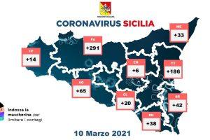 Covid, in Sicilia 695 nuovi casi con 23994 tamponi: 15 decessi e 1201 guarigioni