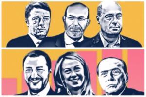 Sondaggi, Agi-YouTrend: FdI sfiora il 18%. In calo i partiti a sostegno di Draghi (ma per il Pd solo 0,1)