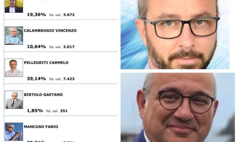 Adrano, Pellegriti non ce la fa al primo turno per un pugno di voti: va al ballottaggio contro Mancuso